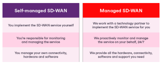 The Benefits of a Managed SD-WAN Service